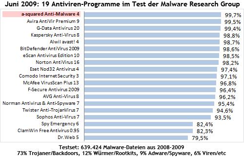 Testsieg für Emsisoft Anti-Malware beim Antiviren-Vergleichstest von MRG - Malware Research Group - Juni 2009
