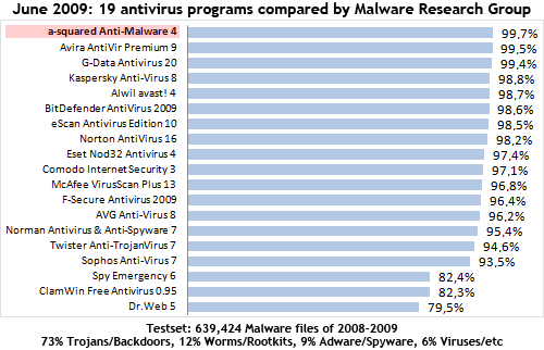 a-squared Anti-Malware is the best of 19 tested antivirus programs - Test by MRG - Malware Research Group - June 2009