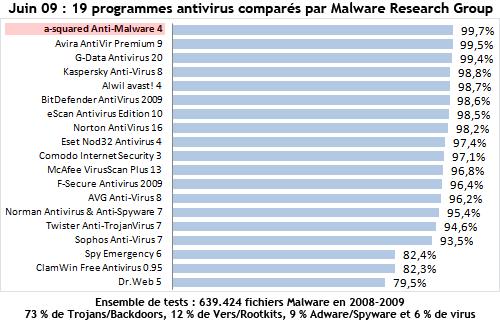 Emsisoft Anti-Malware est le meilleur des 19 programmes antivirus testés - testé par MRG - Malware Research Group - June 2009!