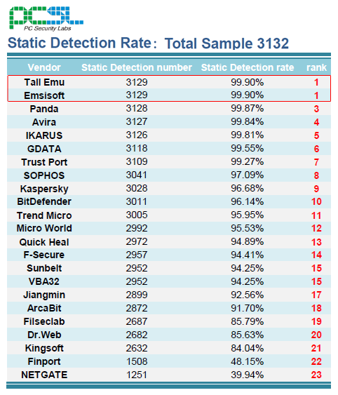 a-squared Anti-Malware: Best static detection in PCSL test