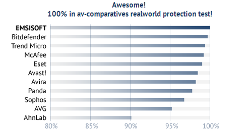Emsisoft Anti-Malware is the best! 100% in av-comparatives realworld protection test!