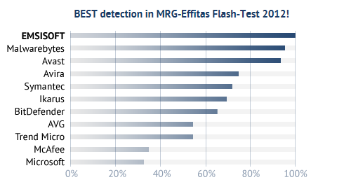 Emsisoft Anti-Malware is the best of 19 tested antivirus programs - Test by MRG - Malware Research Group - Summer 2012