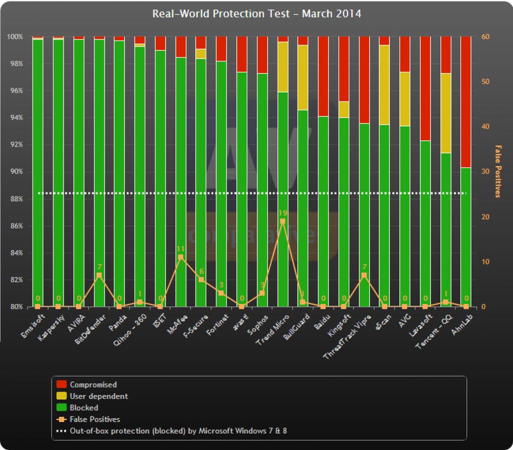 avc rwp 1403 - Emsisoft Anti-Malware 11 5 Hediye Lisans ( Sona Erdi )