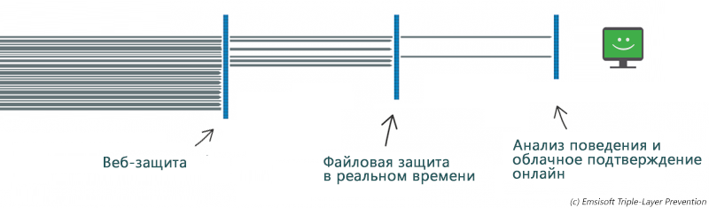 Illustration of 3 protection layers